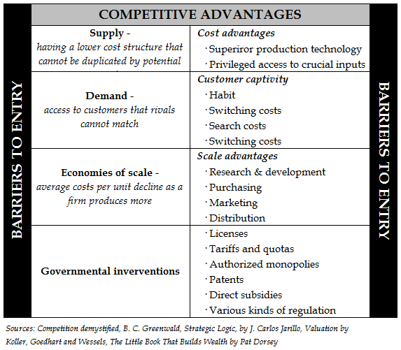 analysis of competitive advantage Learn about some of the analysis tools that can be used to identify suitable areas to create and maintain sustainable competitive advantage.