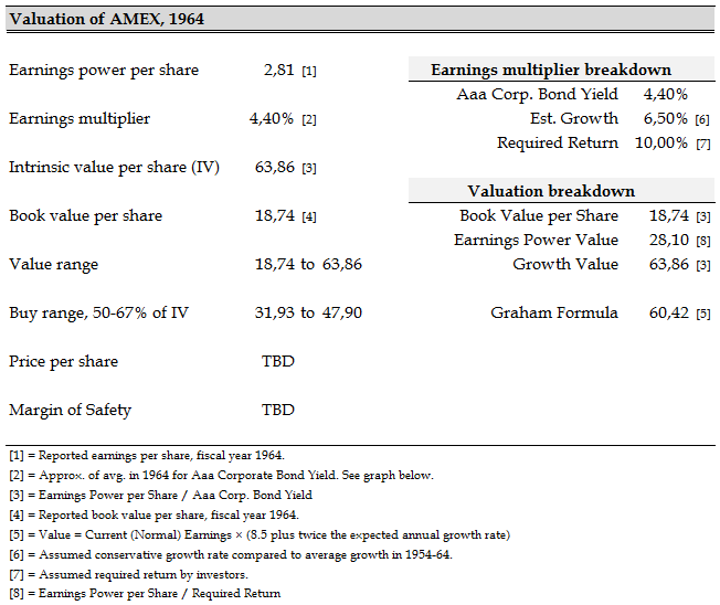 Valuation AMEX in 1964