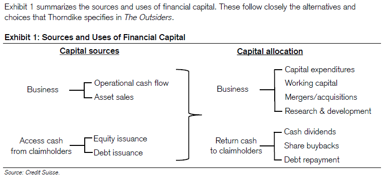 thesis on capital rationing This page includes lecture slides and two video lectures on capital budgeting and making financial decisions from a managerial perspective.