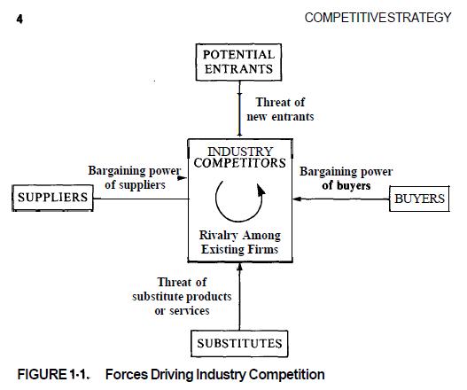 lincoln electric porter s five forces Porter s 5 forces analysis lincoln electric global computer-aided design (cad)  market porter's five forces analysis: 4 psa peugeot citroën, ford, scania, hyundai, .