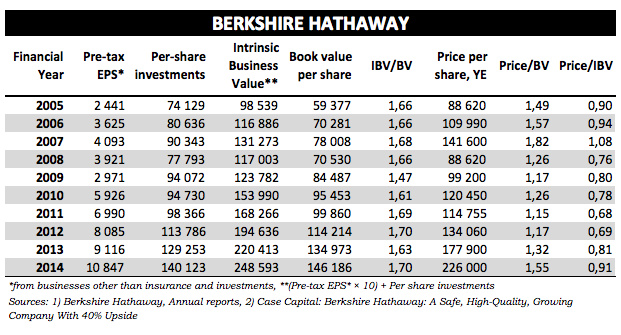 Berkshire Hathaway Value Update Year End 2014 Hurricane Capital