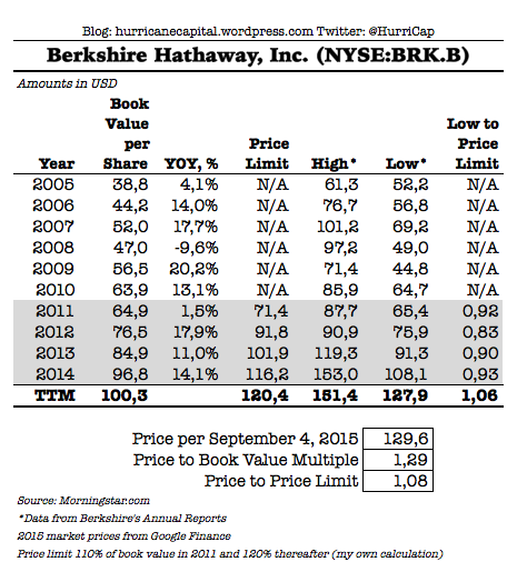 to get a better idea of warrens thinking when it comes to buying back berkshire stock lets turn to his letter to shareholders in 2011 and 2012