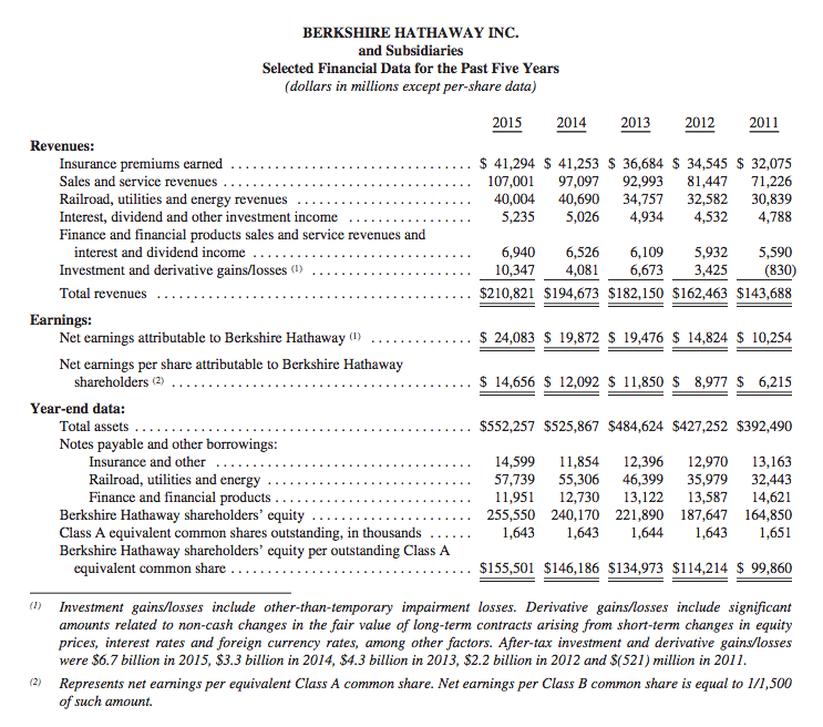 Berkshire Hathaway Intrinsic Value Revisited Hurricane Capital