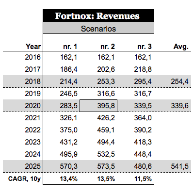 Fortnox_revenues