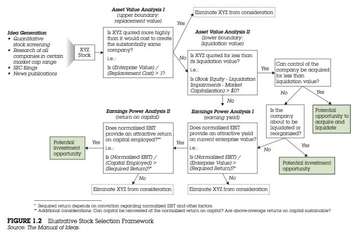 Manual_of_Ideas_Framework